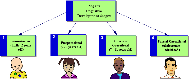 What Is Developmental Psychology? 2